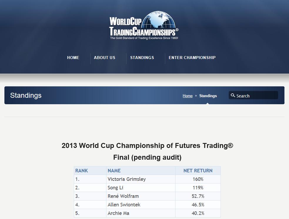 Trading Weltmeisterschaft