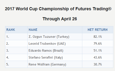Options trading championship