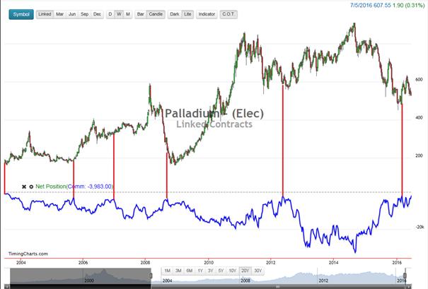 Palladium CoT-Daten