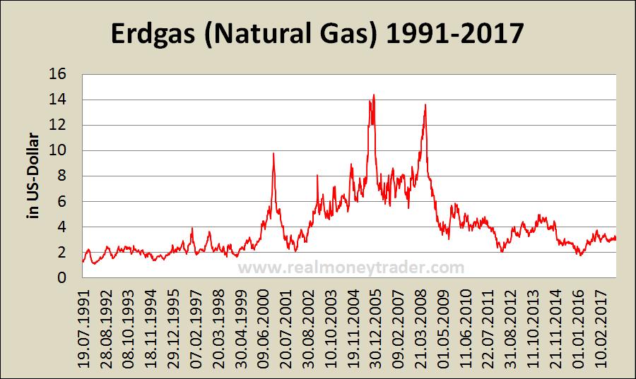 Verschiedene Faktoren machen Erdgas für Trader interessant, darunter: Wachstumspotential: Große Energieunternehmen – wie Total SA und Exxon Mobil – wenden substanzielle Ressourcen auf, um die Nutzung und Verfügbarkeit von Erdgas auszuweiten – ein Zeichen dafür, dass sie an die Zukunft dieses Rohstoffs glauben.