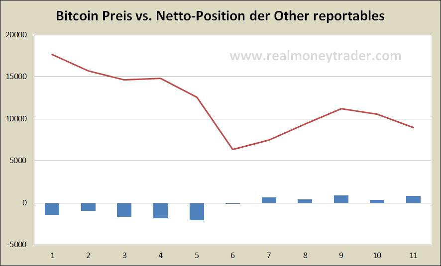 Bictoinpreis vs. Netto-Positionen