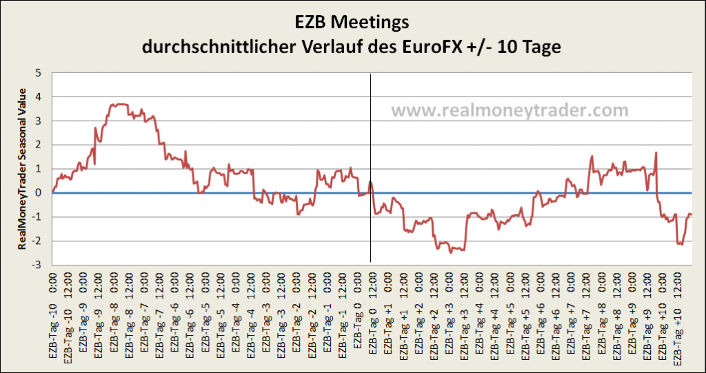 Newstrading: EZB Meetings