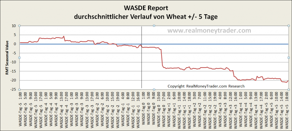 Newstrading: WASDE Report