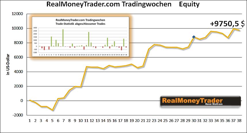 Livetrading: Tradingwochen