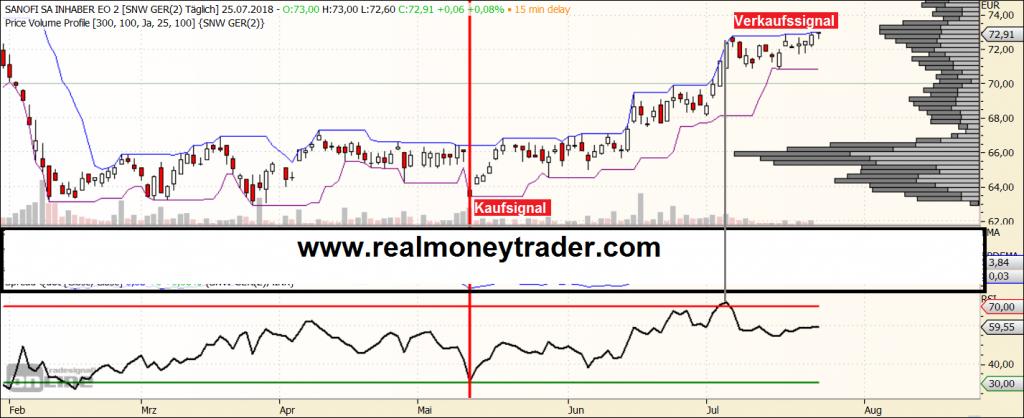 Aktien handeln: Sanofi