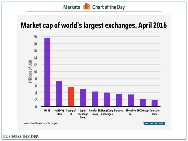 DAX Trading-Strategien: Weltweite Marktkapitalisierung Verteilung
