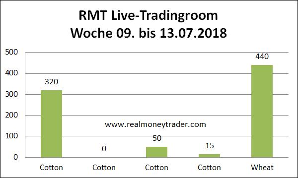 Live-Tradingroom Woche