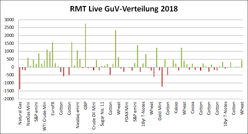 Tradingroom: GuV Verteilung 2018