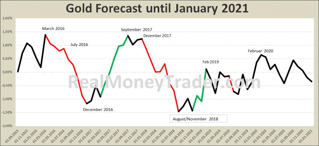 Gold-Forecast bis 2021