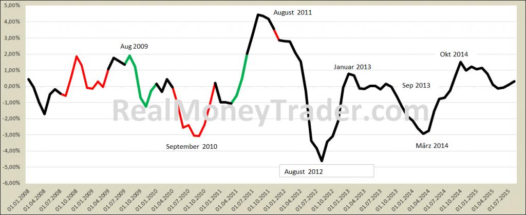 Gold-Forecast 2009 bis 2016