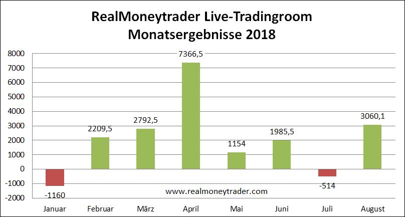 Live Tradingroom Monatsergebnis