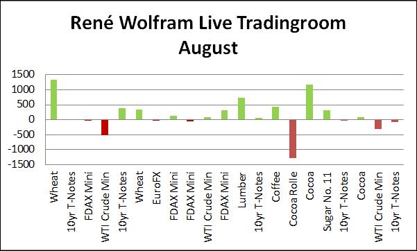 Live Tradingroom August
