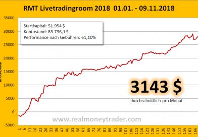 [RealMoneyTrader]: Livetrading-Room +31.782 Dollar Netto-Gewinn seit Jahresbeginn (+61,1%)