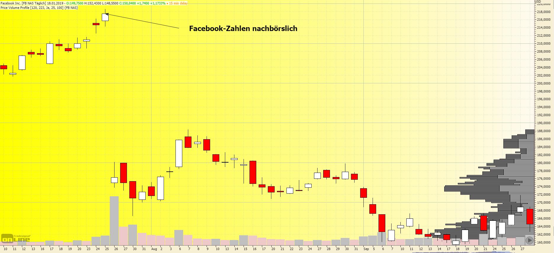 Facebook Aktien