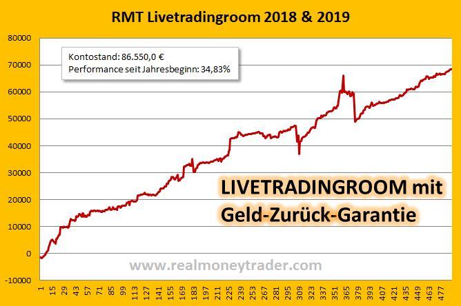 [RealMoneyTrader]: 40% p.a. im Livetradingroom mit Geld-Zurück-Garantie